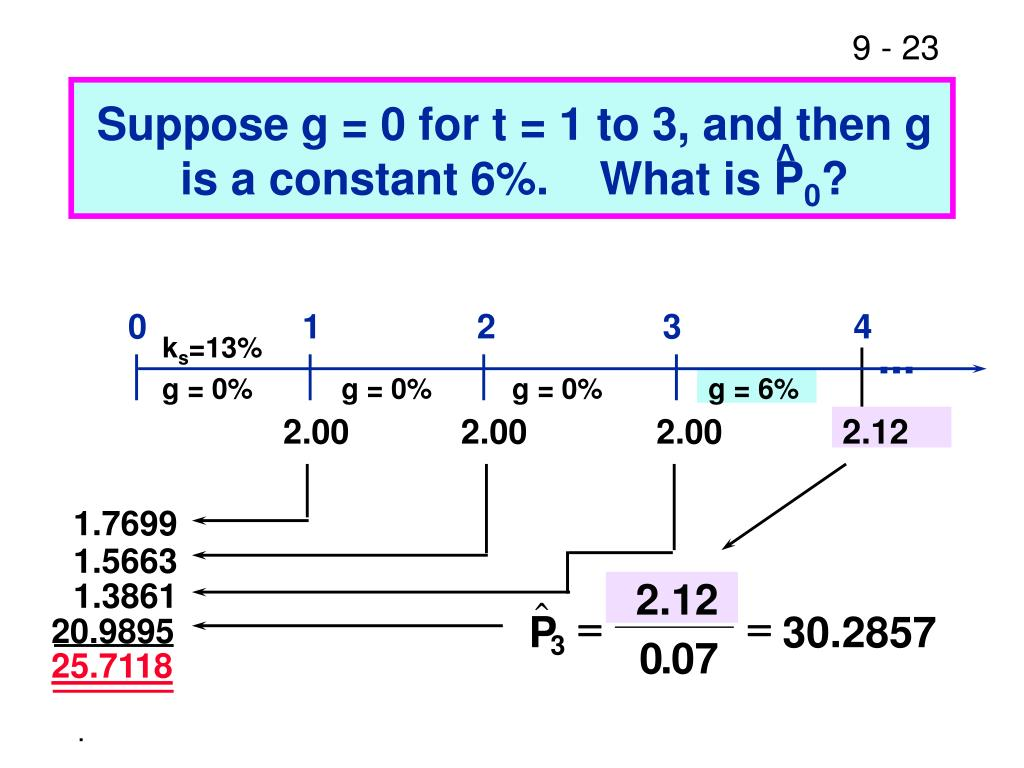 Suppose g = 0 for t = 1 to 3, and then g is a constant 6%.    What is P