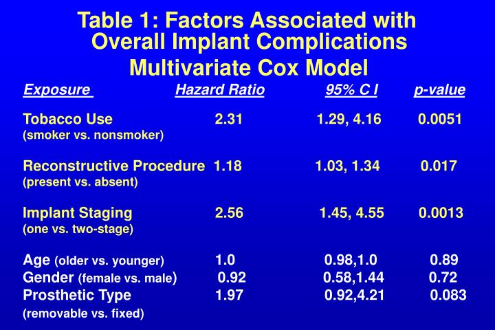 Table 1: Factors Associated with       Overall Implant Complications