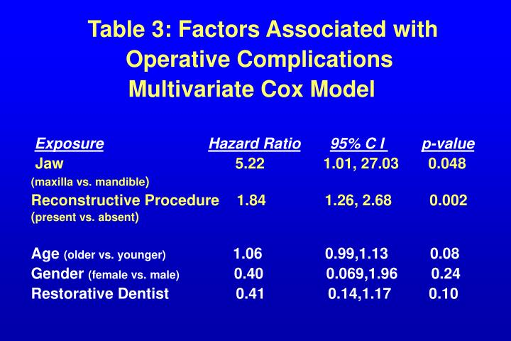 Table 3: Factors Associated with