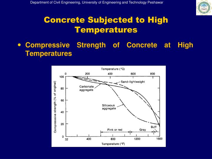 Concrete Subjected to High Temperatures