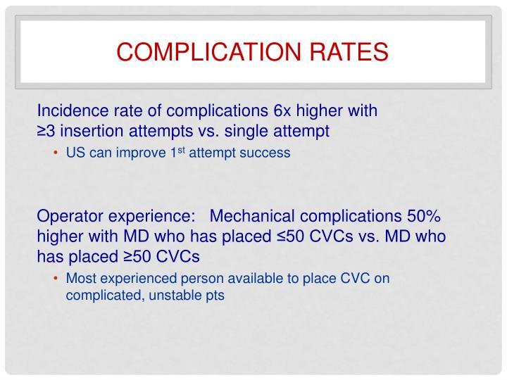 Complication rates