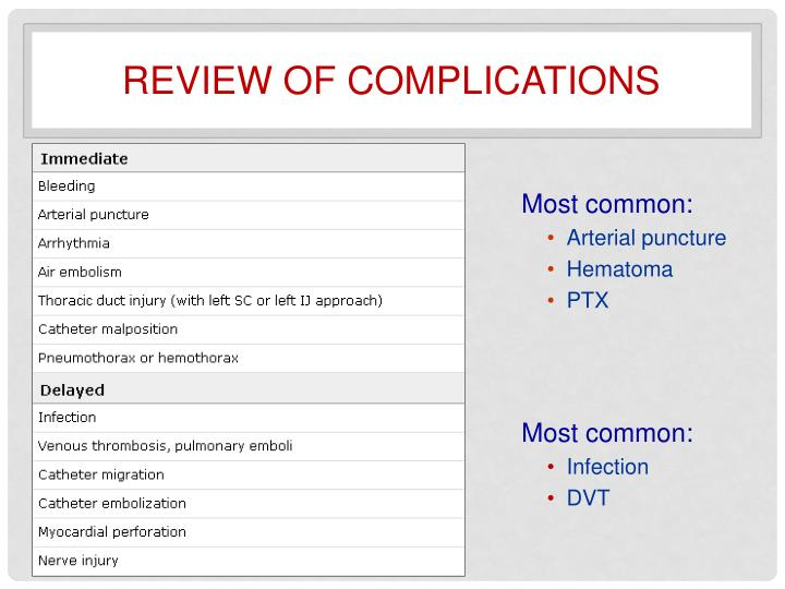Review of Complications