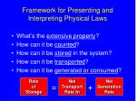 framework for presenting and interpreting physical laws