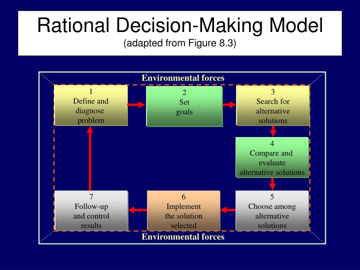 rational decision making model essay Check out our top free essays on rational decision making model example to help you write your own essay.