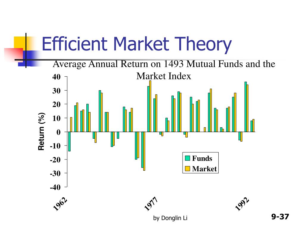 the efficiency of a market