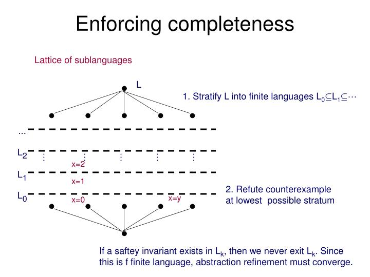 1. Stratify L into finite languages L