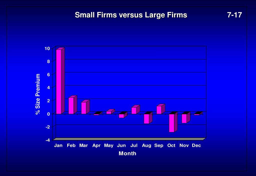 Small Firms versus Large Firms