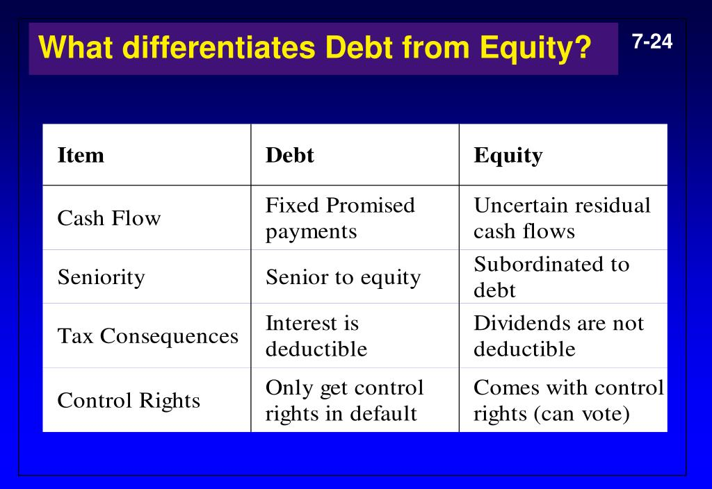 What differentiates Debt from Equity?