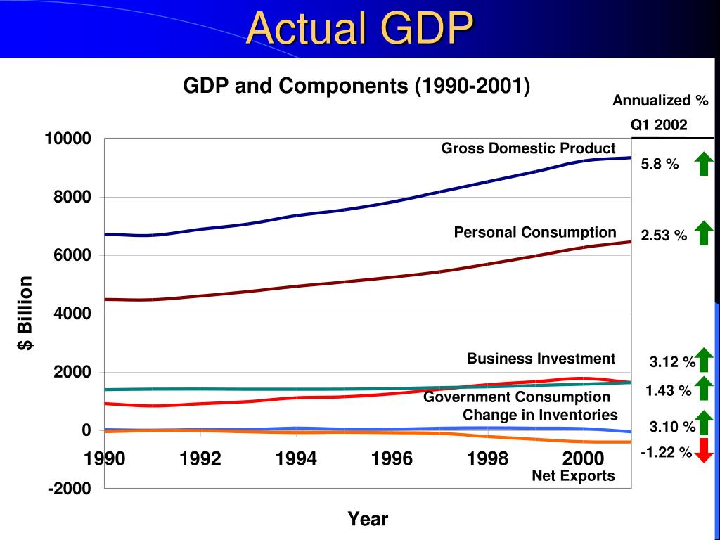 Actual GDP