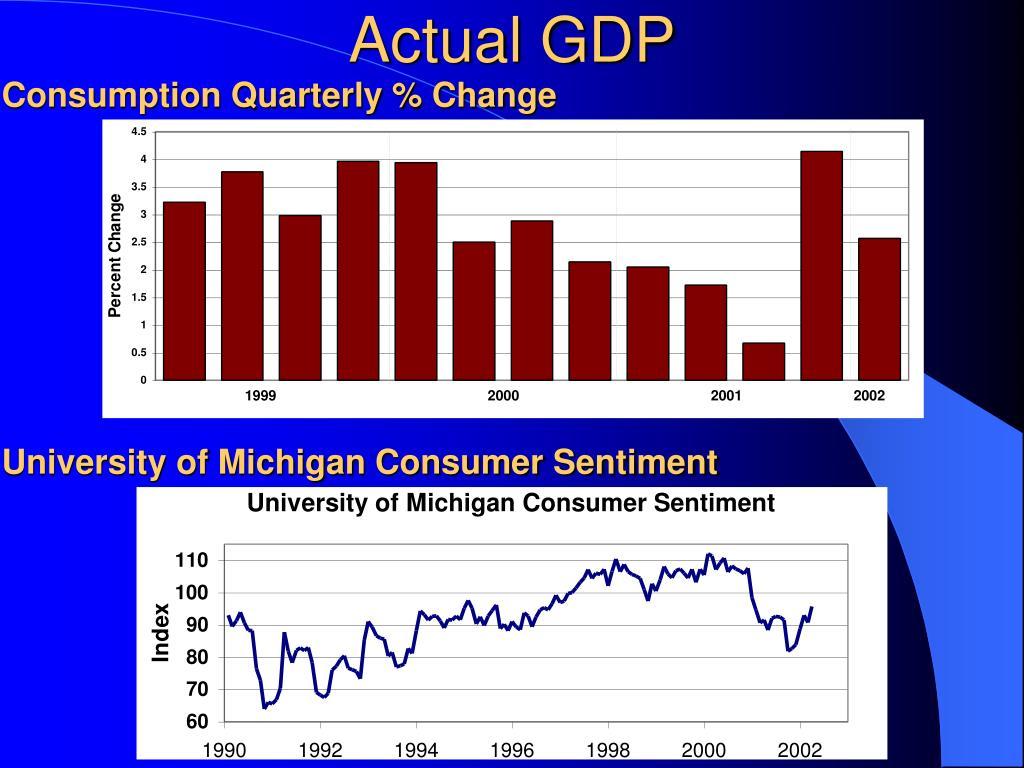 Consumption Quarterly % Change