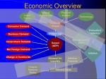 economic overview4