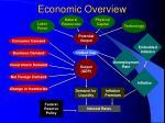 economic overview9