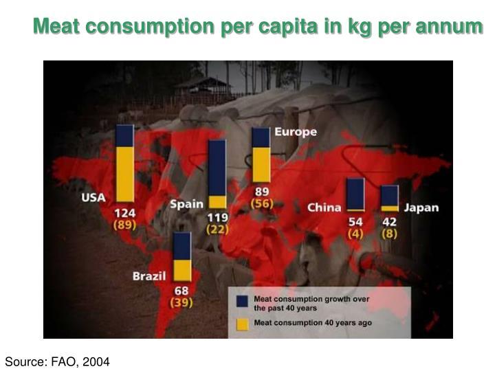 Meat consumption per capita in kg per annum