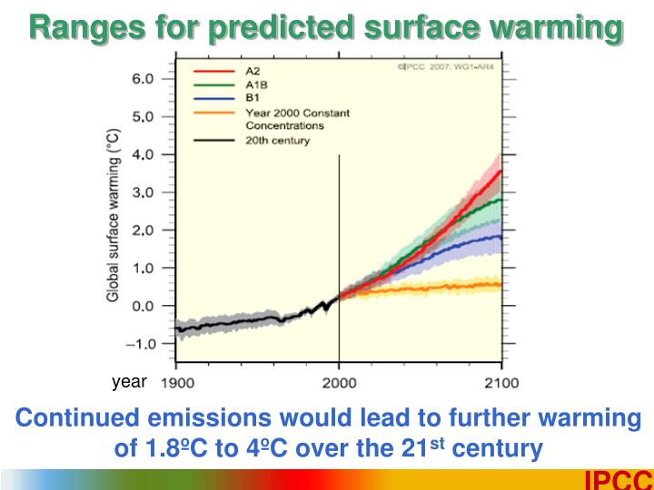 Ranges for predicted surface warming