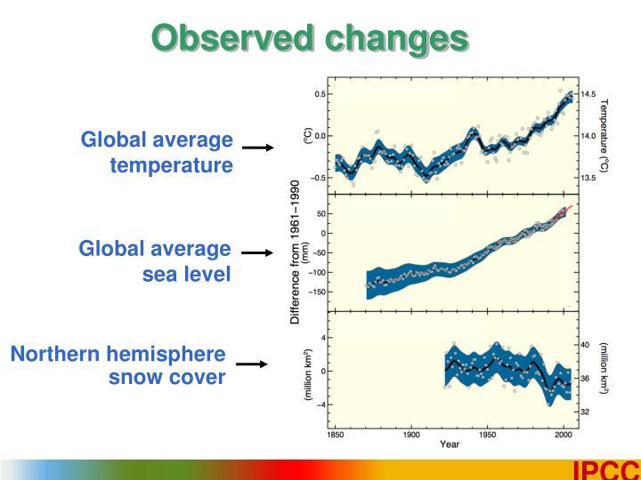 Observed changes