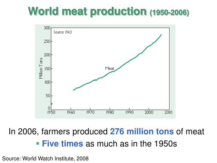 World meat production