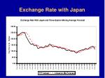 exchange rate with japan
