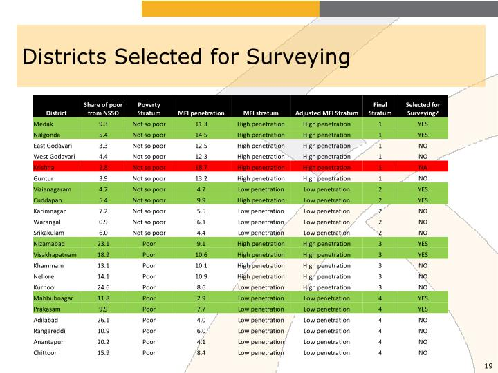 Districts Selected for Surveying