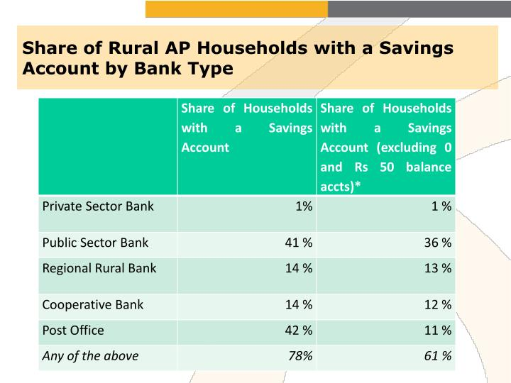 Share of Rural AP Households with a Savings Account by Bank Type