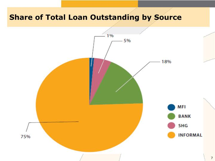 Share of Total Loan Outstanding by Source
