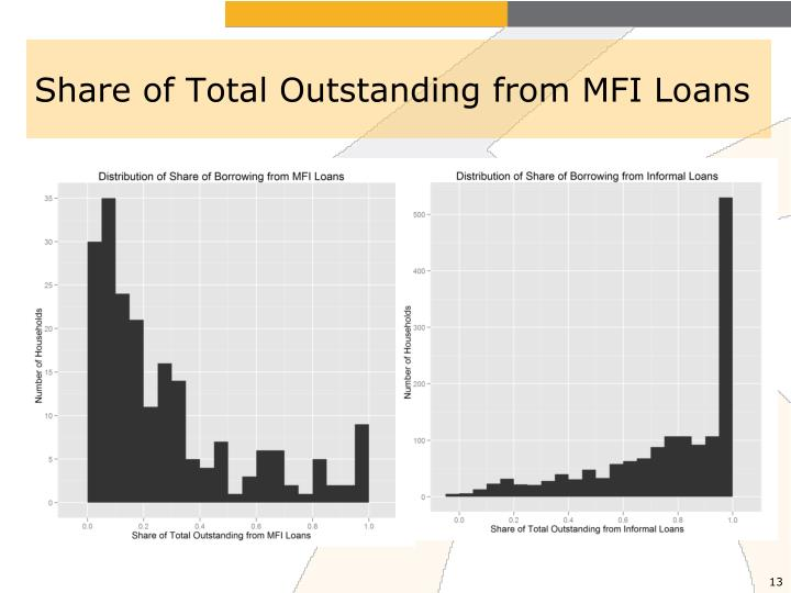 Share of Total Outstanding from MFI Loans