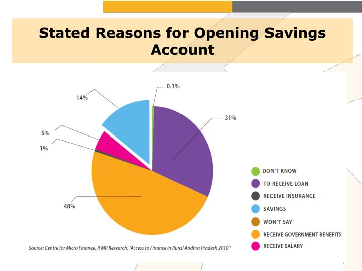 Stated Reasons for Opening Savings Account
