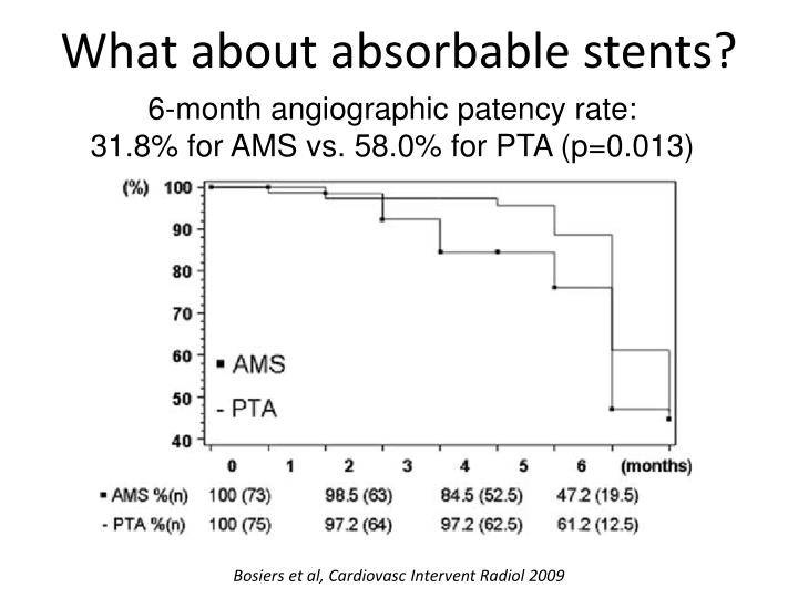 What about absorbable stents?