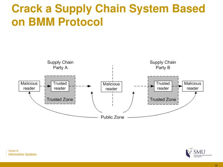 Crack a Supply Chain System Based on BMM Protocol