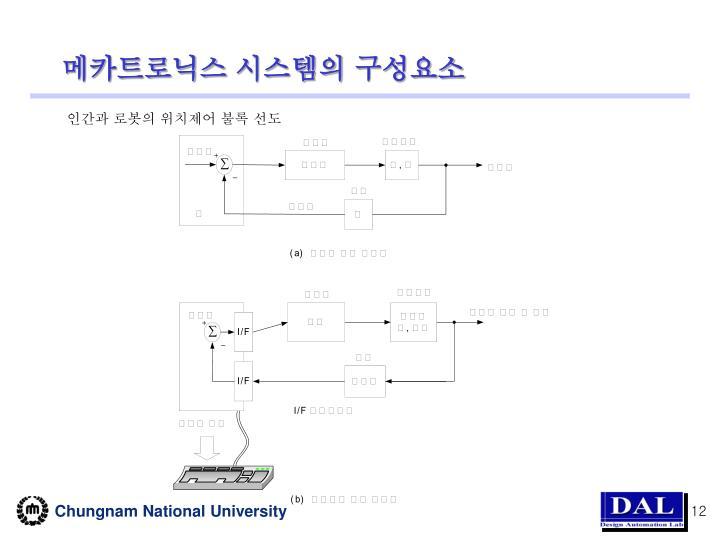 메카트로닉스 시스템의 구성요소