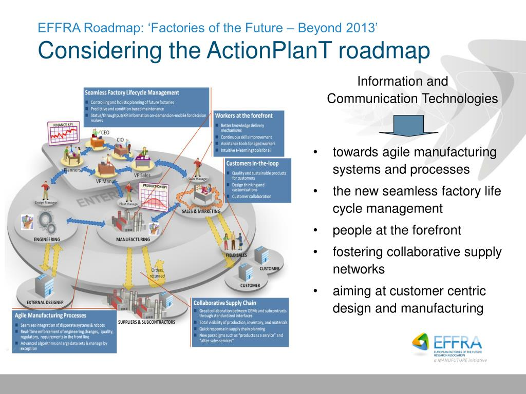 PPT - Agile Manufacturing Industries From Mechatronics to