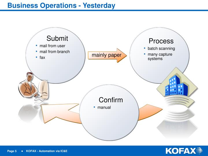 Business Operations - Yesterday