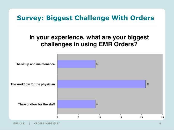 Survey: Biggest Challenge With Orders