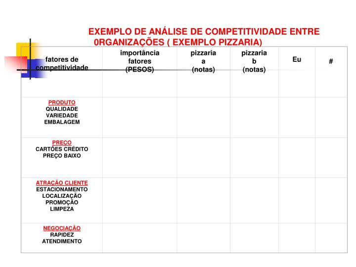 EXEMPLO DE ANÁLISE DE COMPETITIVIDADE ENTRE 0RGANIZAÇÕES ( EXEMPLO PIZZARIA)