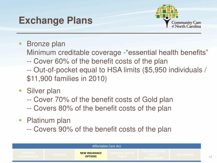Ppt community care of north carolina powerpoint presentation id 1475374 for Minimum essential coverage plan design