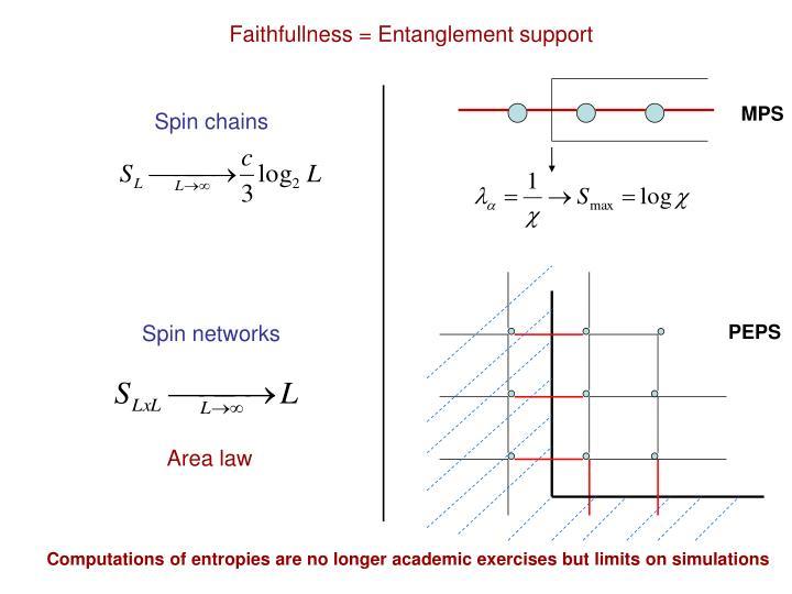 Faithfullness = Entanglement support
