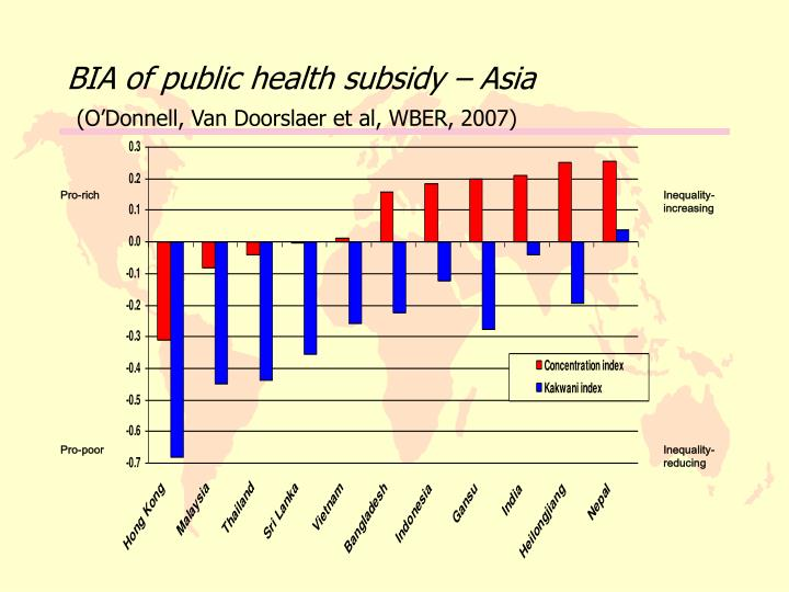 BIA of public health subsidy – Asia