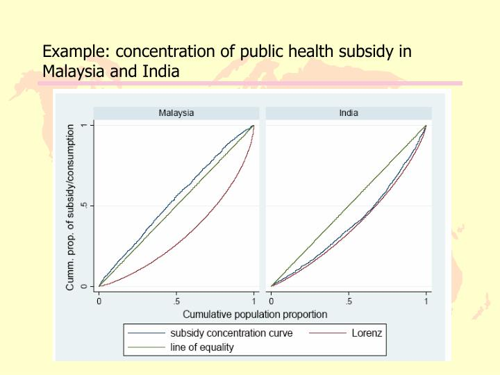 Example: concentration of public health subsidy in Malaysia and India