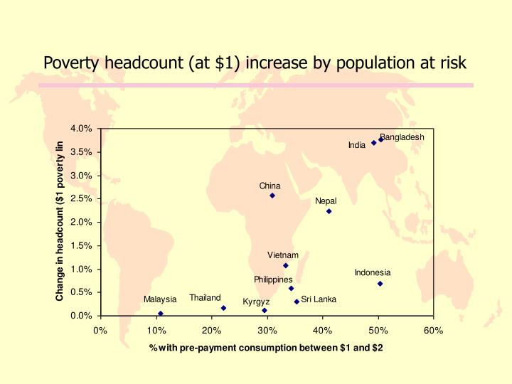 Poverty headcount (at $1) increase by population at risk