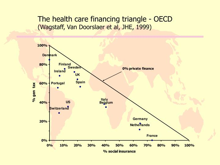 The health care financing triangle - OECD