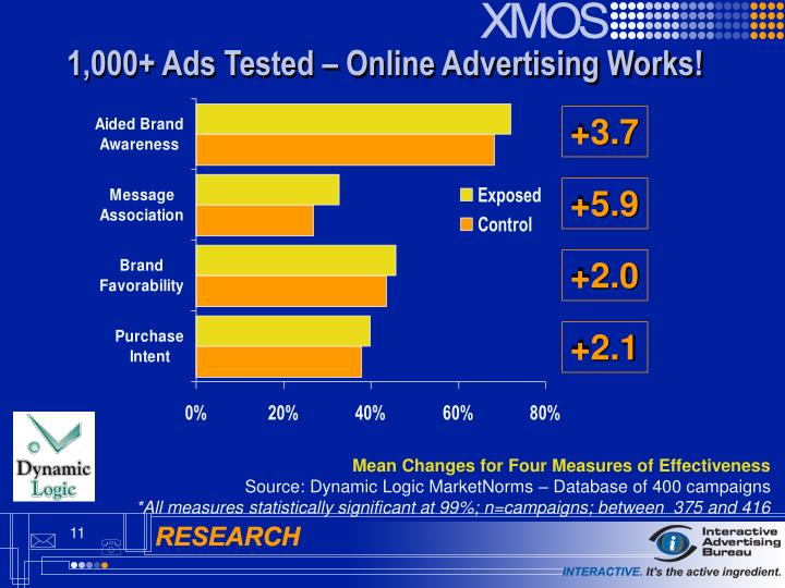 1,000+ Ads Tested – Online Advertising Works!