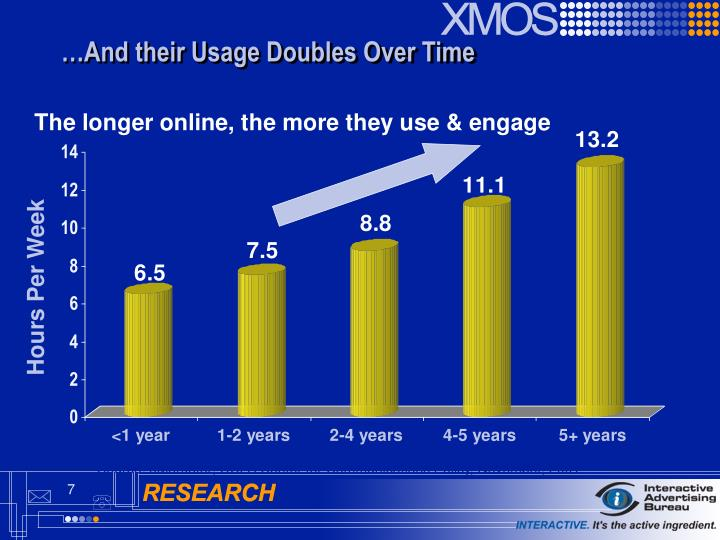 …And their Usage Doubles Over Time