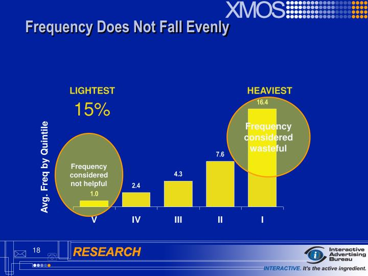 Frequency Does Not Fall Evenly