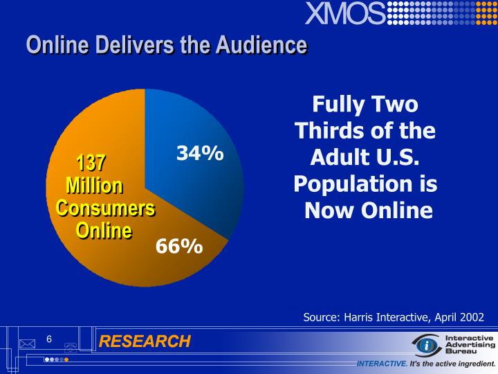Online Delivers the Audience