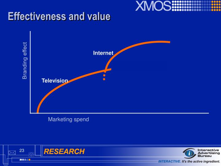 Effectiveness and value