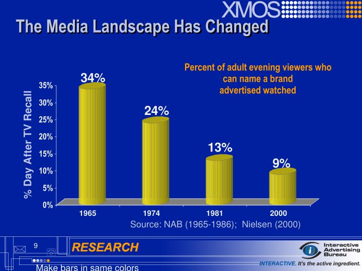 The Media Landscape Has Changed