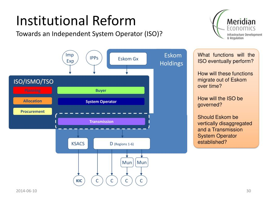 PPT - Governance, Regulatory and Institutional Issues in the