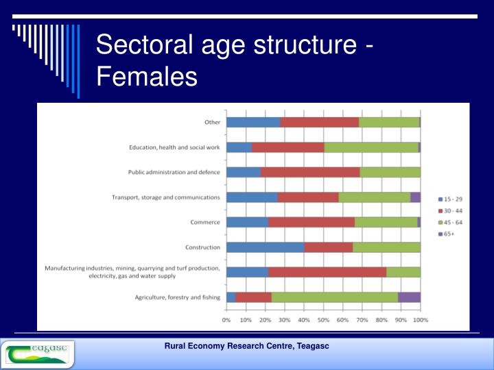 Sectoral age structure - Females