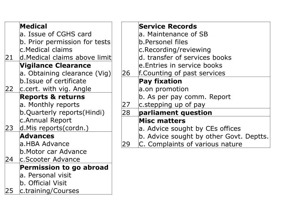 List of activities captured