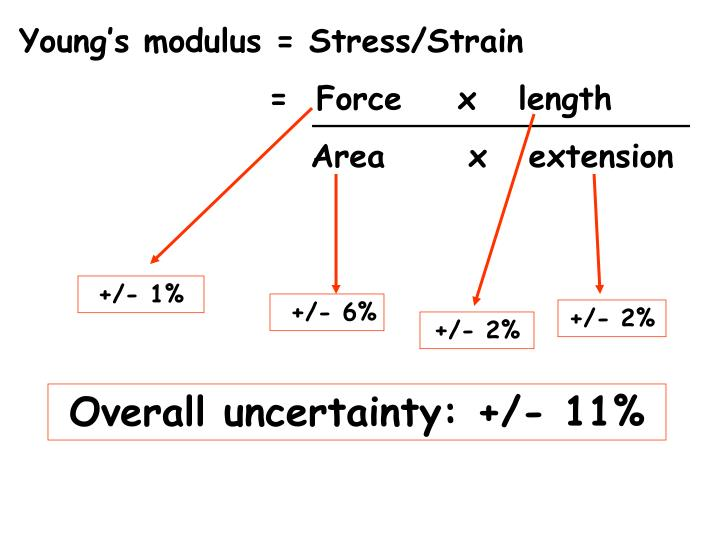 Young's modulus = Stress/Strain
