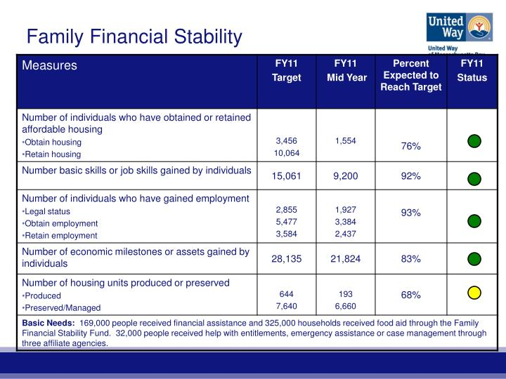 Family Financial Stability